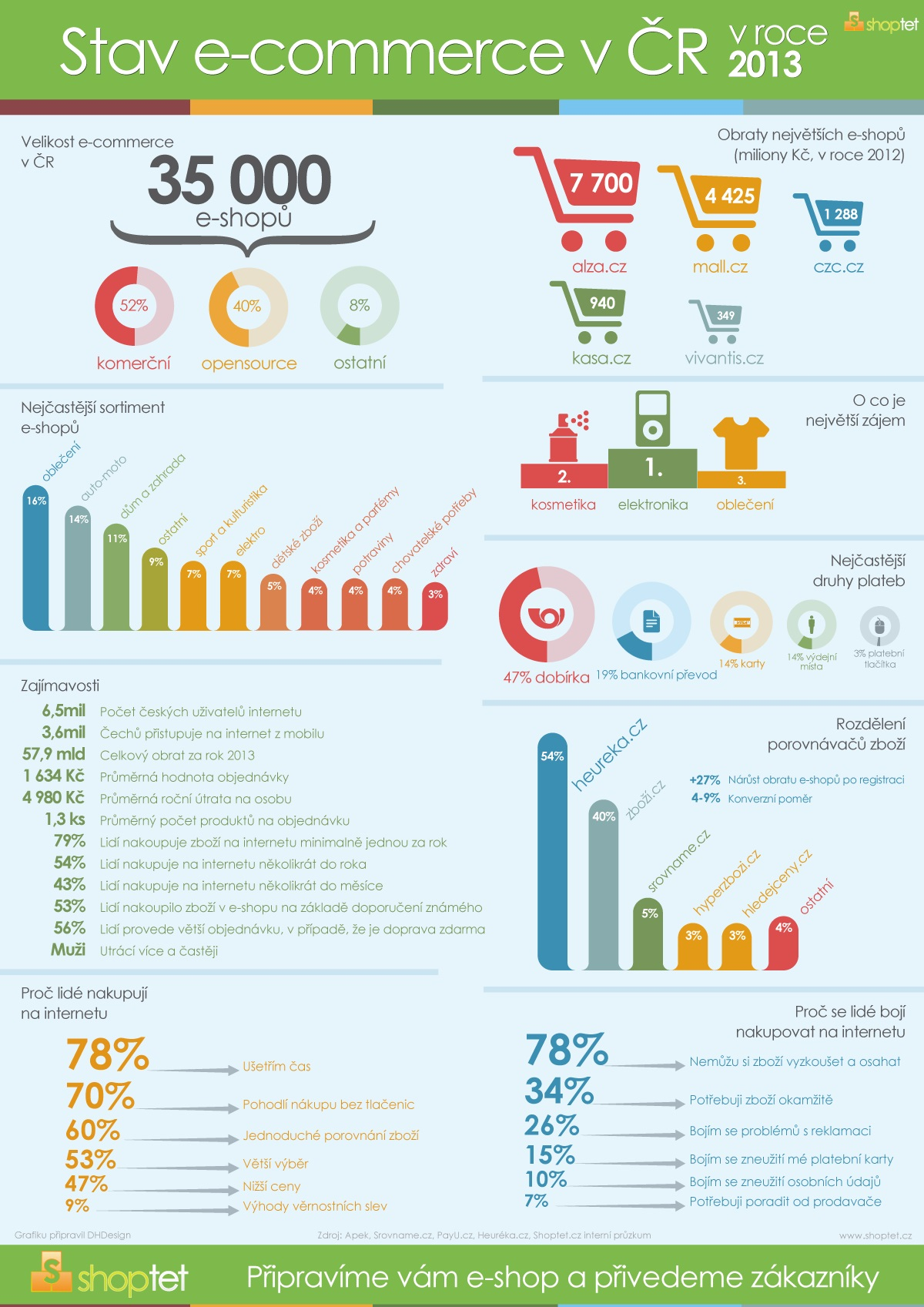 Shoptet_Stav_E-commerce_Infografika